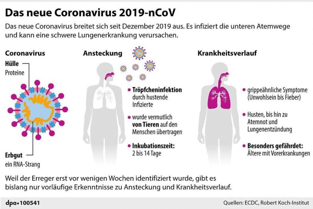 Rki Corona Symptome